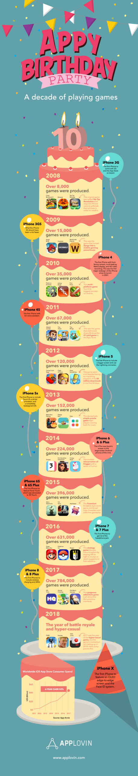 AppLovin-AppyBirthday-Infographic-Final-Outlined-1000w