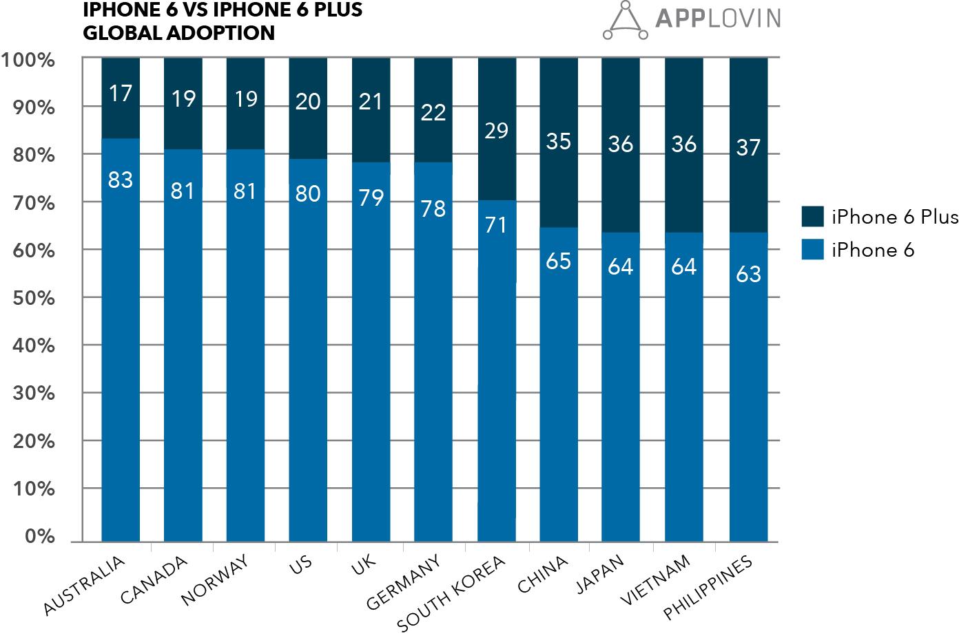 Applovin Iphone6 Global Adoption Chart Final