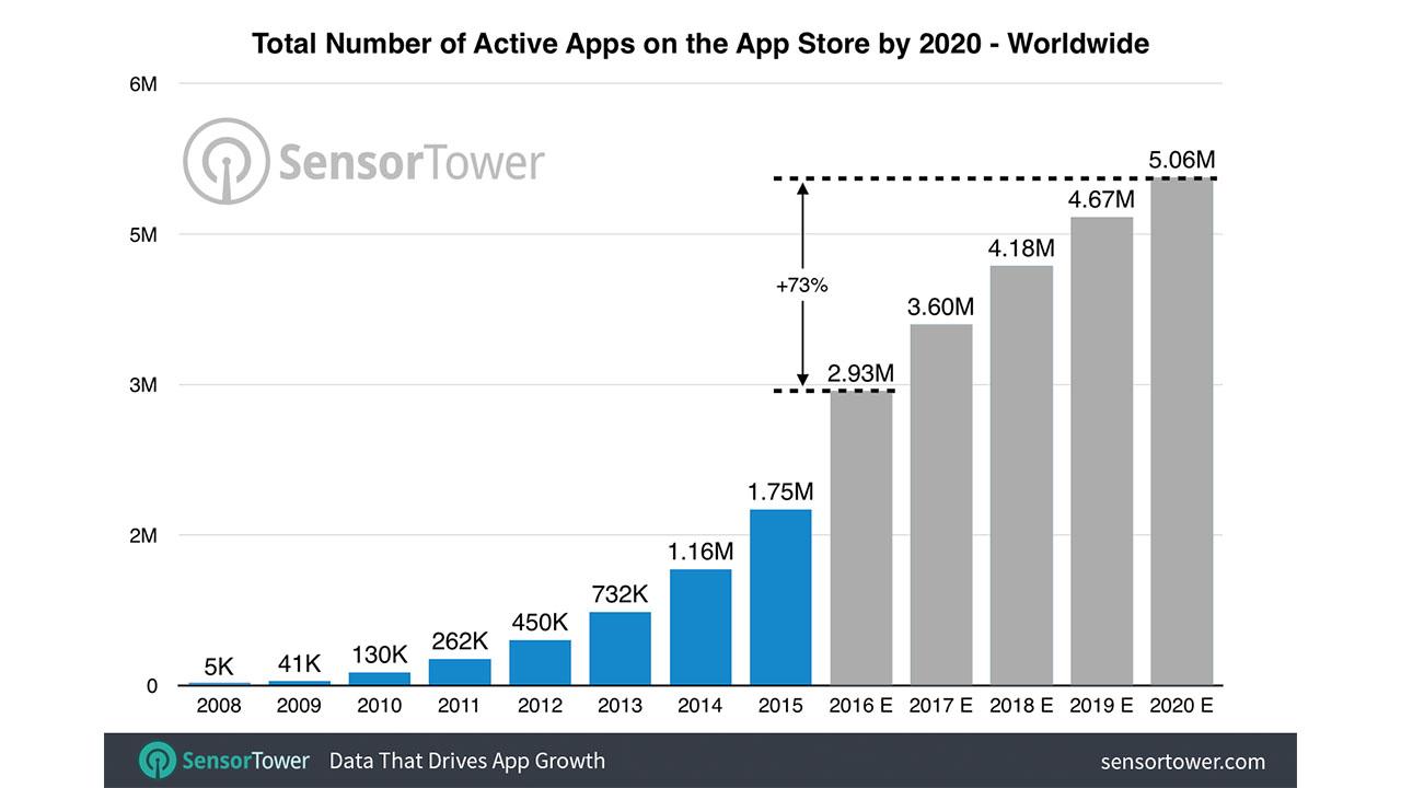 SensorTower App Store 2020 projection